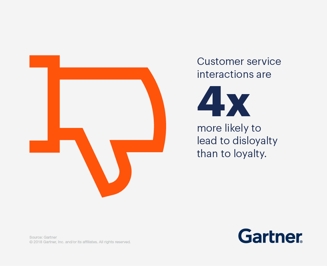 Customer interaction are 4x more likely to lead to disloyalty than to loyalty.