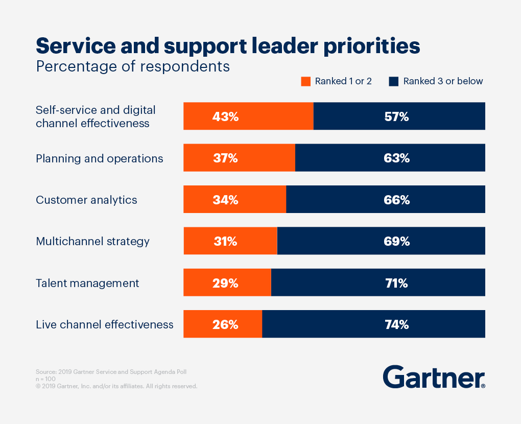 Service and support leaders priorities ranked by percentage of respondents.