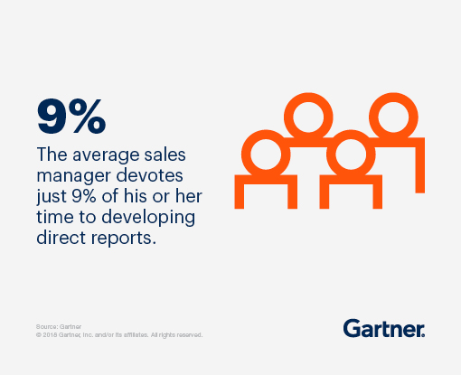 The average sales manager devotes just 9% of his or her time to developing direct reports.