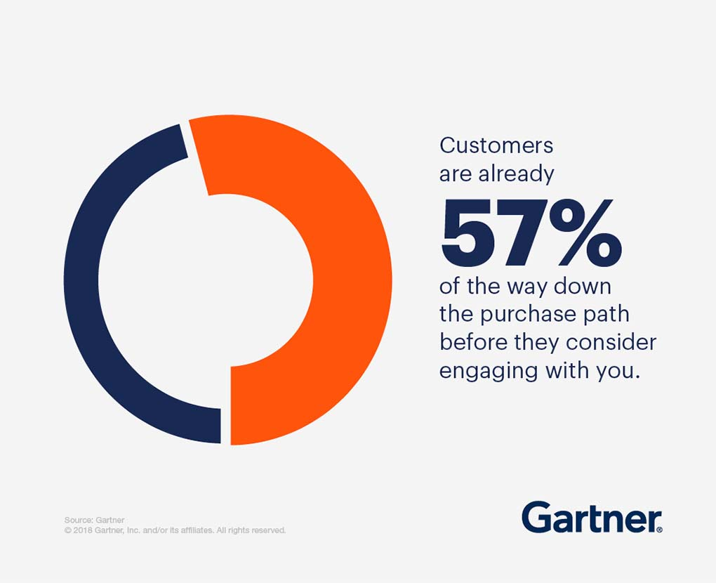 Customers are already 57% of the way down the purchase path before they consider engaging with a supplier.