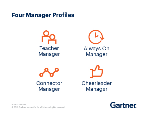 The four manager profiles are Teacher managers, Always On managers, Connector managers and Cheerleader managers.