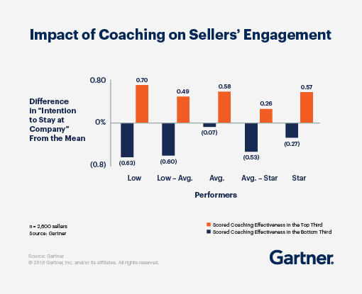 Effective sales managers significantly impact sellers' intent to stay.