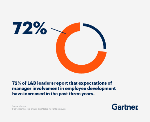 72 percent of L&D leaders report that expectations of manager involvement in employee development have increased in the past three years.