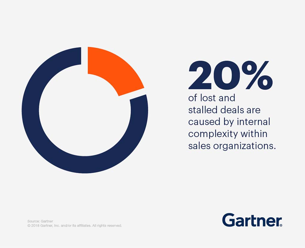 20% of lost and stalled deals are caused by internal complexity within sales organizations.