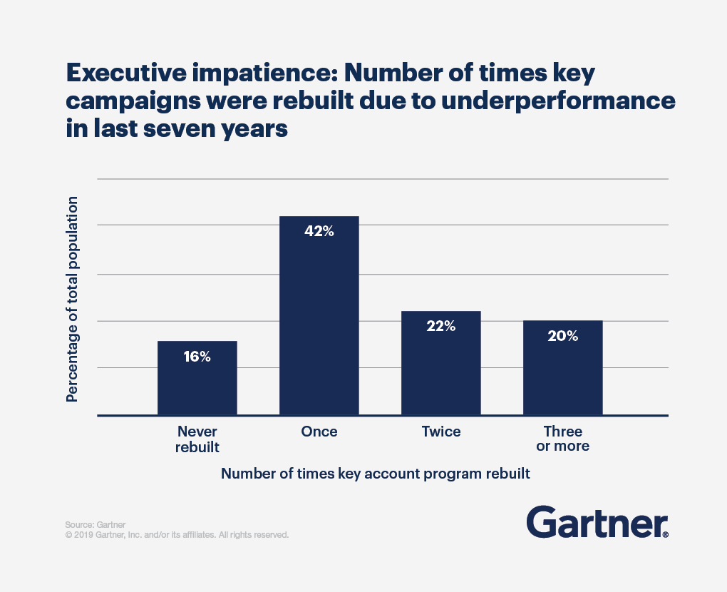 Bar graph displaying executive impatience: number of times key campaigns were rebuilt due to underperformance in the last seven years.