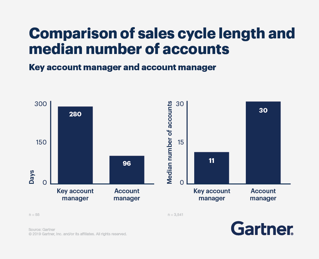 Bar charts showing comparison of sales cycle length and median number of accounts for key account managers and account managers.