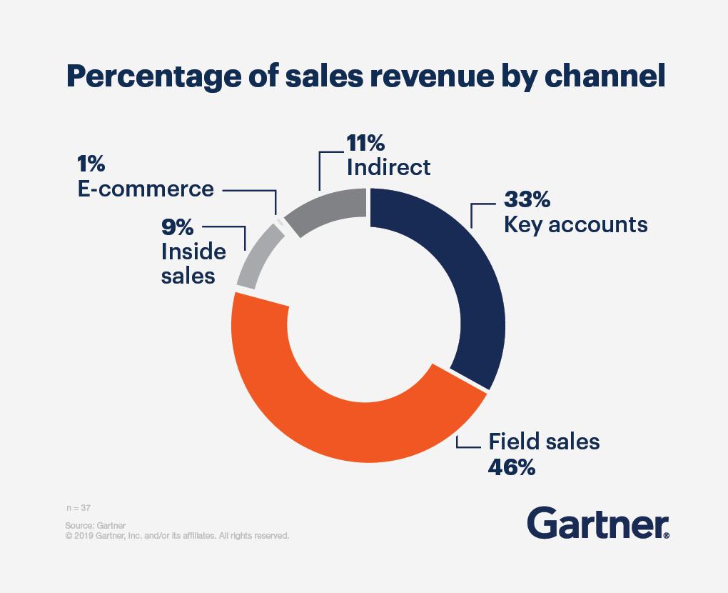 Pie chart showing the percentage of sales revenue by channel. Field sales occupies 46 percent; key accounts occupies 33 percent; indirect occupies 11 percent; inside sales occupies 9 percent, and E-commerce occupies 1 percent.