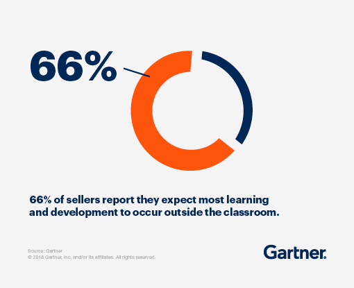 66 percent of sellers report they expect most learning and development to occur outside the classroom.