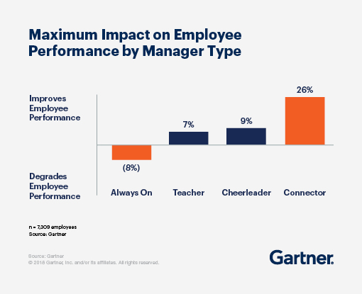 Connector managers improve the performance of employees by up to 26 percent.