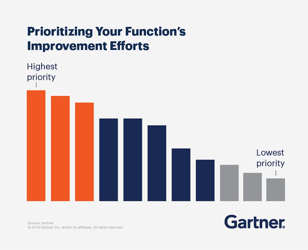 Prioritizing your function's improvement efforts, from highest priority to lowest priority.