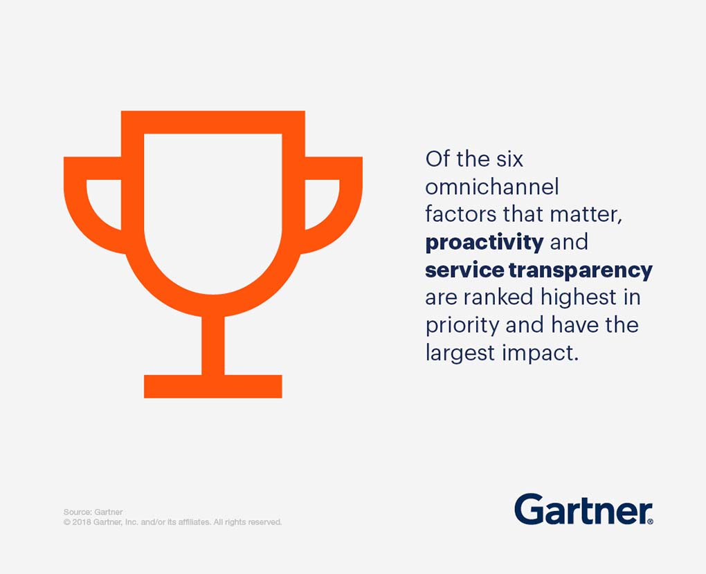 Of the six omnichannel factors that matter, proactivity and service transparency are ranked highest in priority and have the largest impact.
