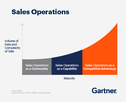 A graph showing sales operations, showing an increase in maturity and volume of data/complexity of sale