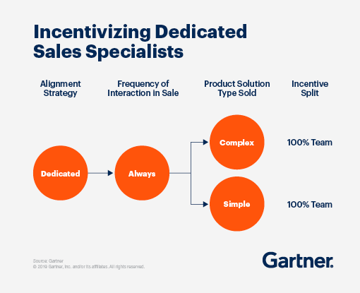 A chart showing incentivizing dedicated sales specialists
