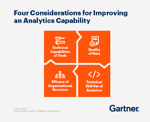 Four conditions or improving analytics capability: tactical capabilities of tools, quality of data, technical skill set of analytics, efficacy of organizational structure