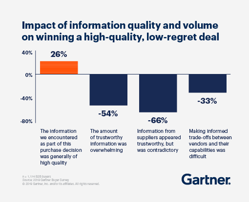 Bar graph showing the impact of information quality and volume on winning a high-quality, low-regret deal.
