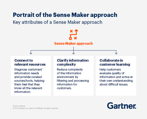 Key attributes of a Sense Maker approach: (1) Connect to relevant resources, (2), Clarify information complexity, and (3) Collaborate in customer learning