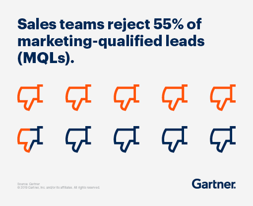Sales teams reject 55% of marketing-qualified leads (MQLs).