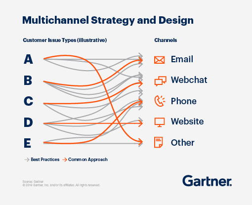Multichannel strategy and design involves email, webchat, phone, website, and other channels.