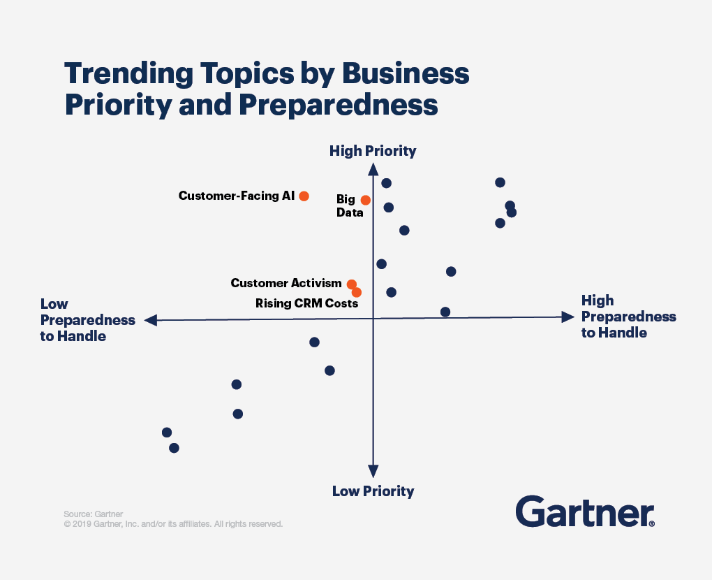 A scatter plot of trending topics by business priority and preparedness.