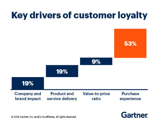 Chart showing that the purchase experience drives 53% of customer loyalty.