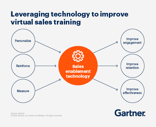 Leveraging  technology to improve virtual sales training.