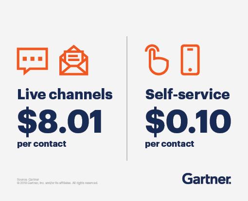 Live channels cost $8.01 per contact, self-service costs $0.10 per contact