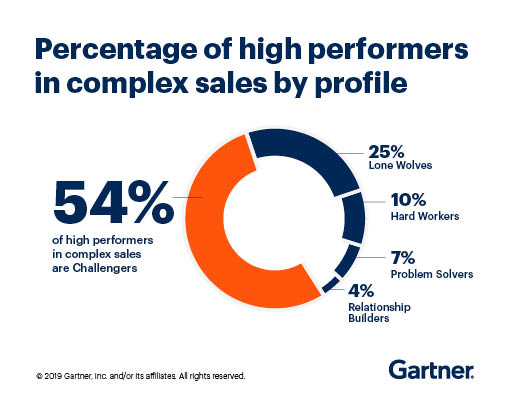 Pie chart showing that 54% of high performers in complex sales are Challengers.