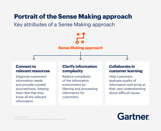 Key attributes of a Sense Makeing approach: (1) Connect to relevant resources, (2), Clarify information complexity, and (3) Collaborate in customer learning