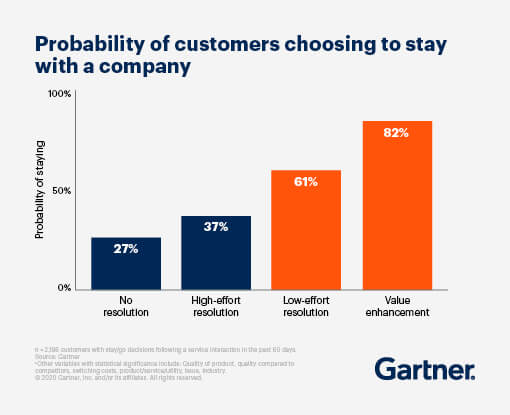 Probability of customers choosing to stay with the company