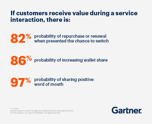 If customers receive value during a service interaction, there is