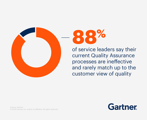 88% of service leaders say their current Quality Assurance processes are ineffective and rarely match up to the customer view of quality.