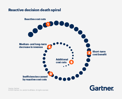 """Insight illustration displaying the """"Reactive decision death spiral""""."""