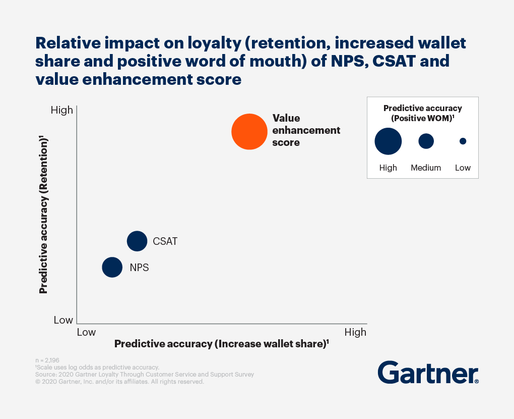 Relative impact on loyalty (retention, increased wallet share and positive word of mouth) of NPS, CSAT and value enhancement score