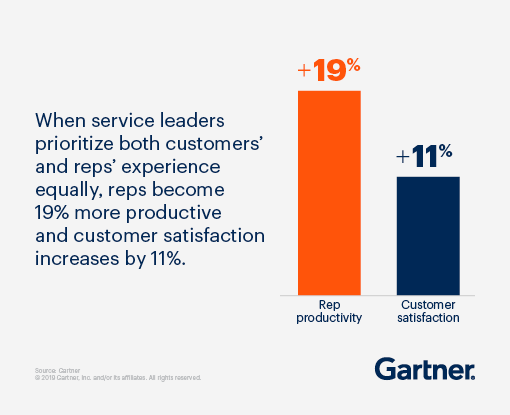 When service leaders prioritize both cusomers' and reps' experience equally, reps become 19% more productive and customer satisfaction increases by 11%.