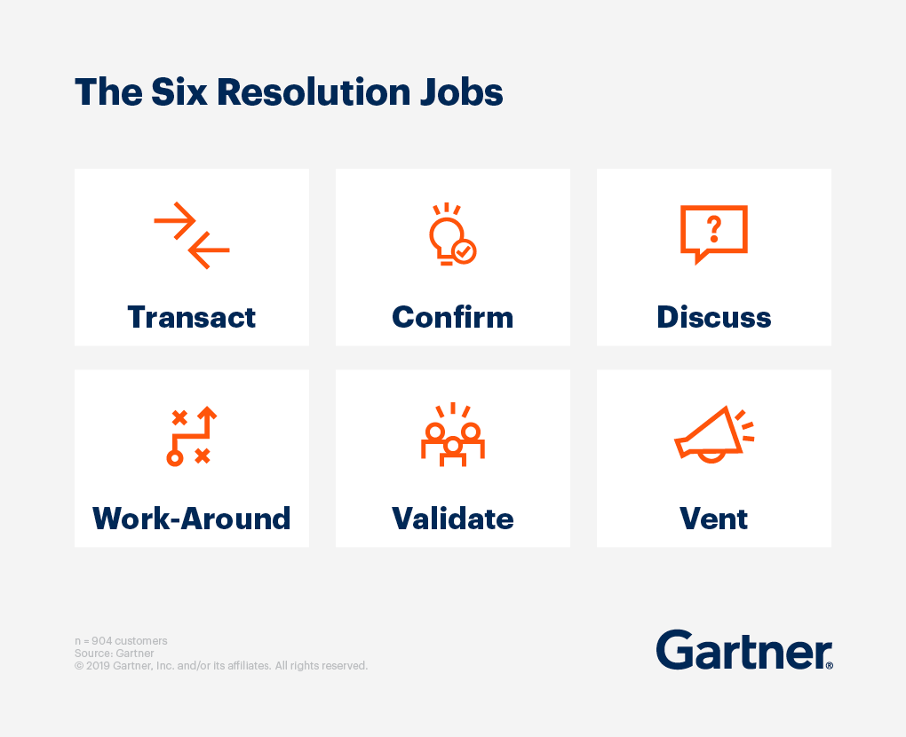 The Six Resolution Jobs: Transact, Confirm, Discuss, Work-Around, Validate, and Vent.