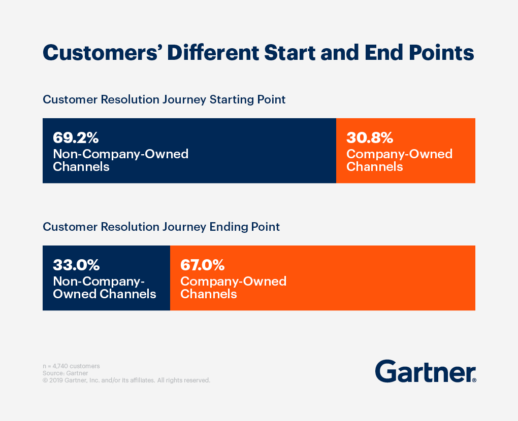 Graph showing Customers' Different Start and End Points.