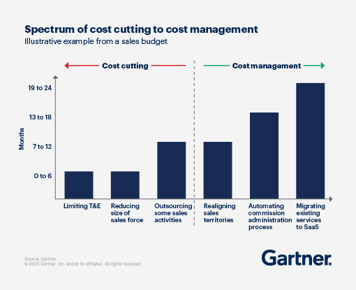 A bar graph displaying the spectrum of cost cutting into cost management.