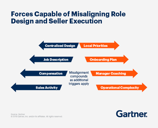 Forces Capable of Misaligning Role Design and Seller Execution.