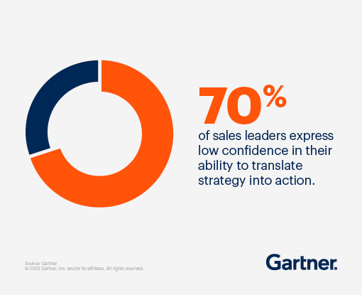 70% of sales leaders express low confidence in their ability to translate strategy into action.