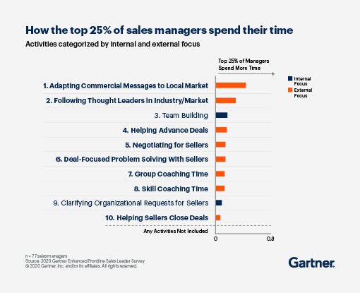 how the top 25% of sales managers spend their time