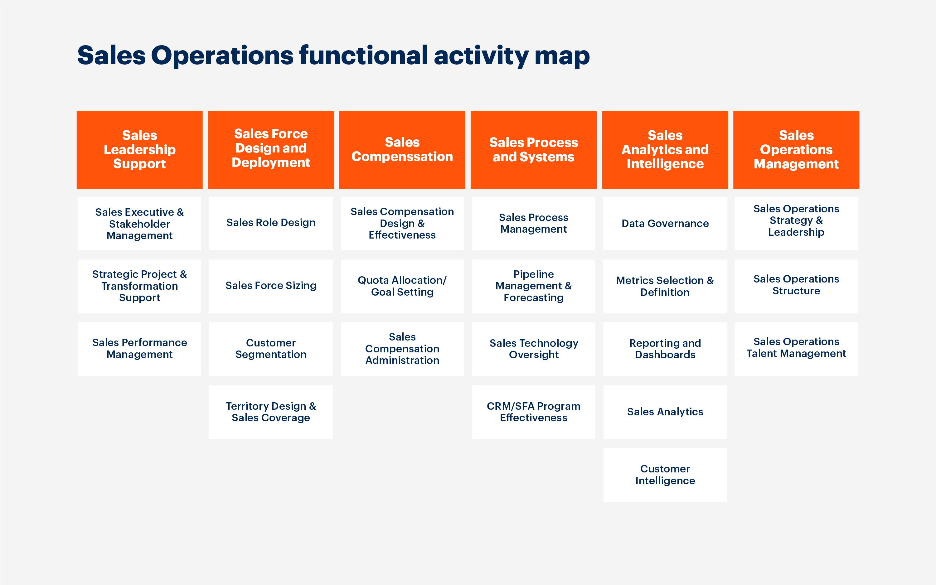 Sales Operations functional activity map.
