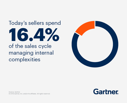 Today's seller spend 16.4% of the sales cycle managing internal complexities.