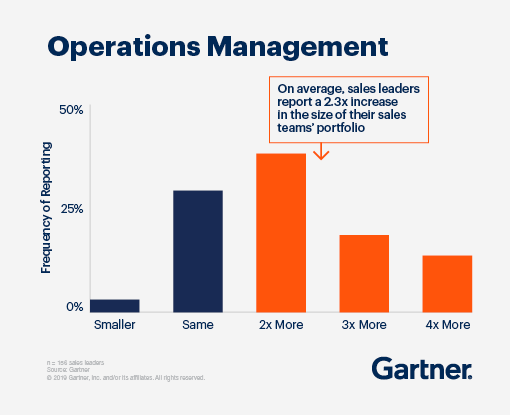 On average sales leaders report a 2.3x increase in the size of their sales teams' portfolio