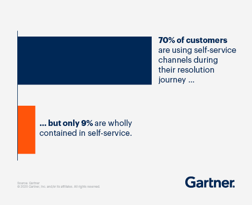 Gartner found 70% of customers are using self-service channels during their resolution journey. The problem is only 9% are wholly contained in self-service.