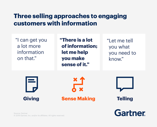 "An illustration showing three selling approaches to engaging customers with information. Giver: ""I can get you a lot more information on that."" Sense Maker: ""There is a lot of information; let me help you make sense of it."" Teller: ""Let me tell you what you need to know."""