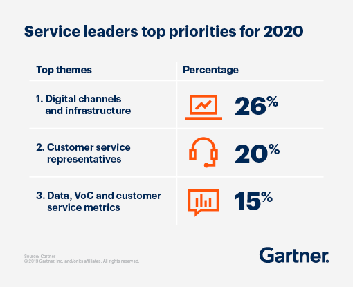 Service leaders top priorities for 2020: 1. Digital channels and infrastructure, 2. Customer service representatives, 3. Data, VoC and customer service metrics.
