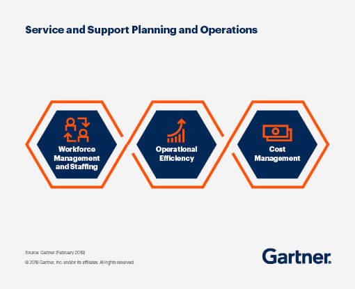 Service and Support Planning and Operations