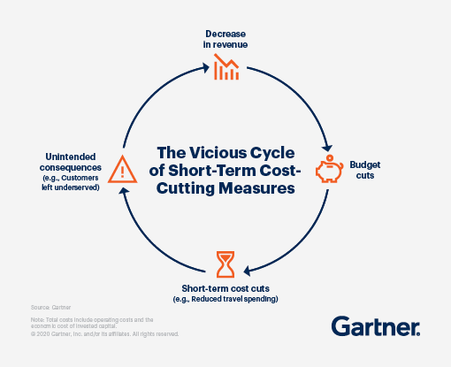 The Vicious Cycle of Short-Term Cost-Cutting Measures: Decrease in revenue leads to Budget cuts, which leads to Short-term cost cuts, which leads to Unintended consequences, which leads to Decrease in revenue.