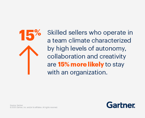 Skilled sellers who operate in a team climate characterized by high levels of autonomy, collaboration and creativity are 15% more likely to stay with an organization.