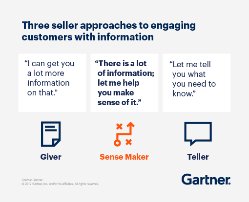 """An illustration showing three selling approaches to engaging customers with information. Giver: """"I can get you a lot more information on that."""" Sense Maker: """"There is a lot of information; let me help you make sense of it."""" Teller: """"Let me tell you what you need to know."""""""